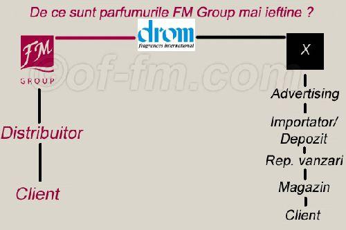 Parfumuri Fm Group Afaceri Si Servicii Bucuresti